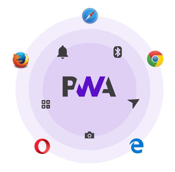 PWA : compatibilité des fonctionnalités en fonction des navigateurs