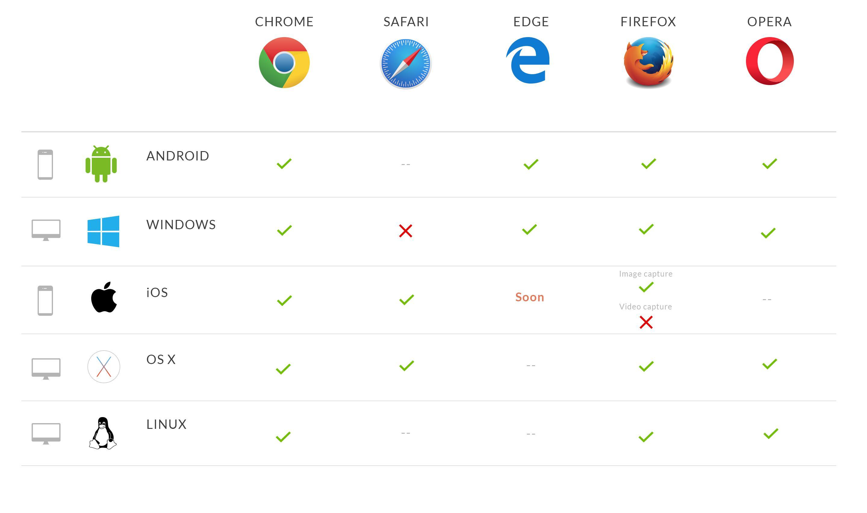 Compatibilité des navigateurs avec les Captures d'Images et de Videos