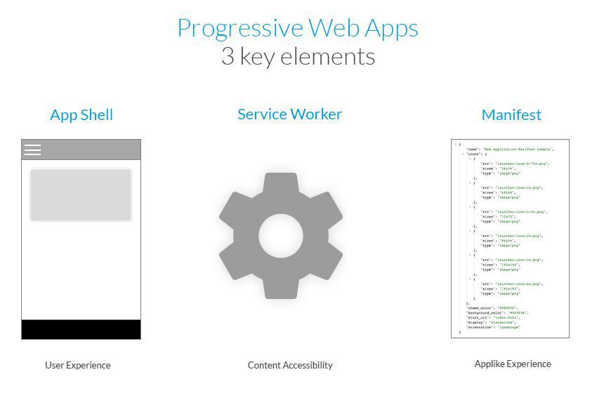 3 éléments clés : App Shell - Service Work - Manifest
