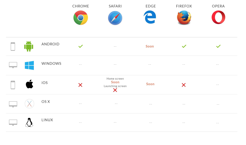 Compatibilité des navigateurs avec les Installations sur l'écran d'accueil et les écrans de lancement