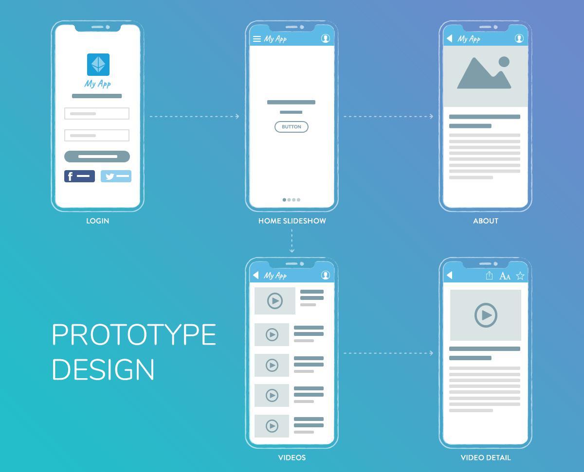 créer une app: réaliser un prototype de l'app