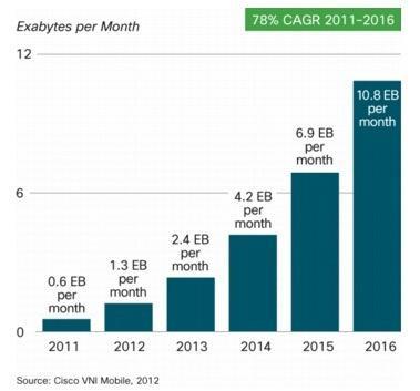 Cisco prévoit en 2016 un trafic de données sur mobile de 10,8 exabytes par mois - source : Cisco