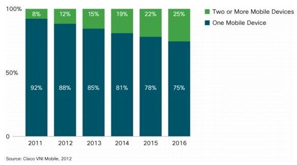 Un quart des utilisateurs de mobiles utiliseront au moins deux appareils connectés au réseau en 2016 - source : Cisco
