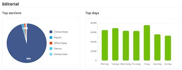 Friday Talk : Mesurez le succès de votre app
