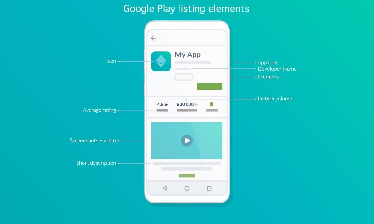 Liste des éléments du Google Play