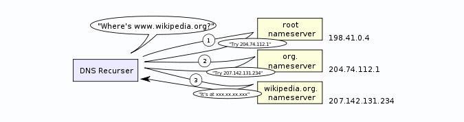 Cette illustration provient de Wikipedia