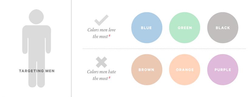 Choix de la couleur par cible