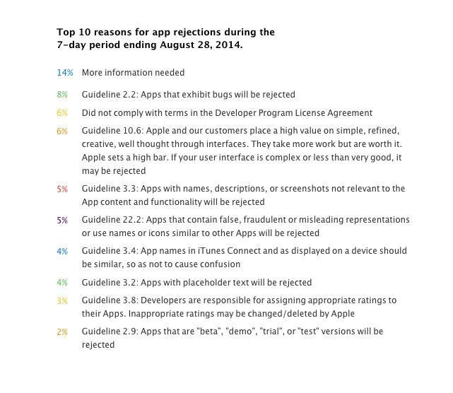 7 Conseils pour éviter qu'Apple ne rejette votre application
