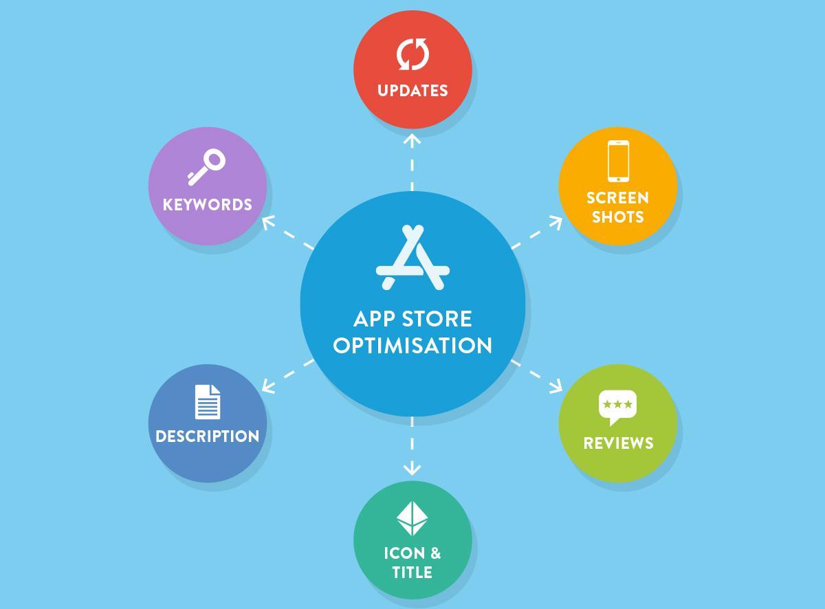 App Store Optimization (ASO) - Des conseils pour faire mieux connaitre votre App sur le Store Apple et Google