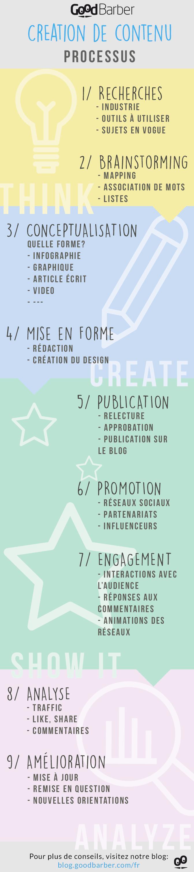 Création de contenu: Guide Pratique