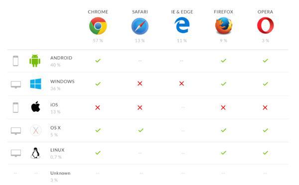 Notifications push pour le web (démystifiées)