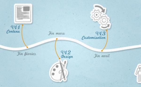 La roadmap de GoodBarber : de la V1.0 à la V1.4