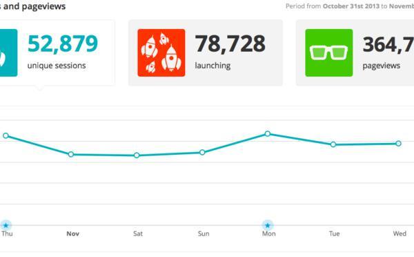 Bien comprendre les stats de trafic de son application mobile
