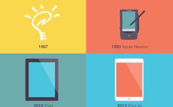 L'iPad: Quand la technologie ratrappe l'idée