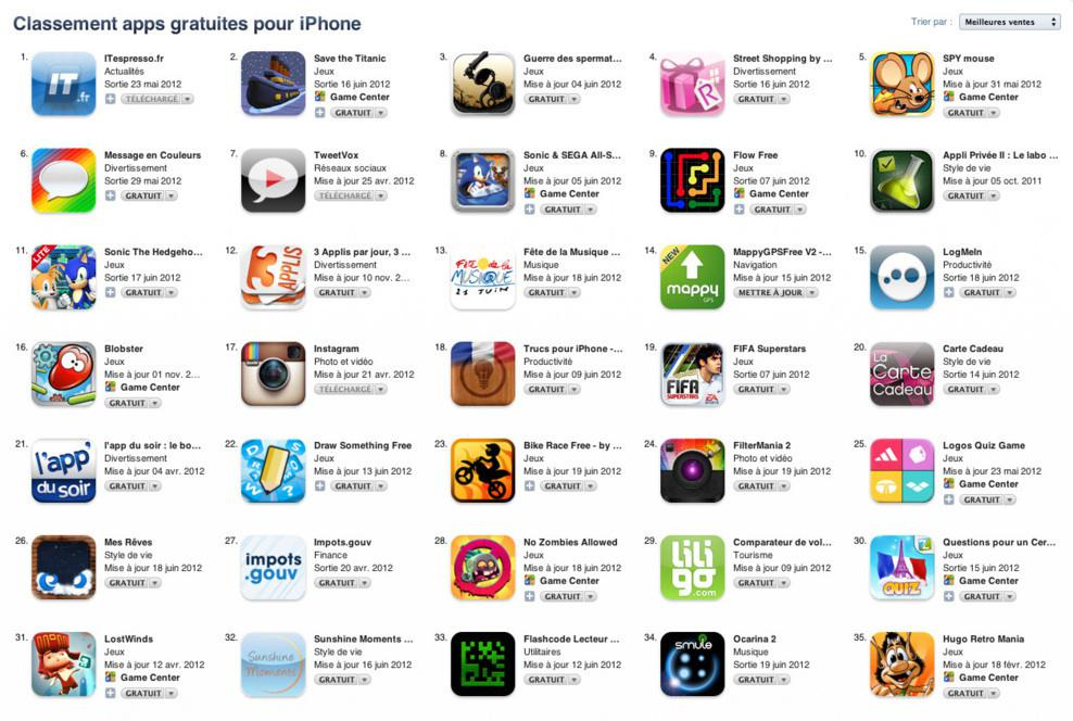 ITespresso.fr Leading In The App Store