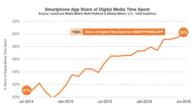 Apps and digital time spent: smartphone apps dominate the desktop web