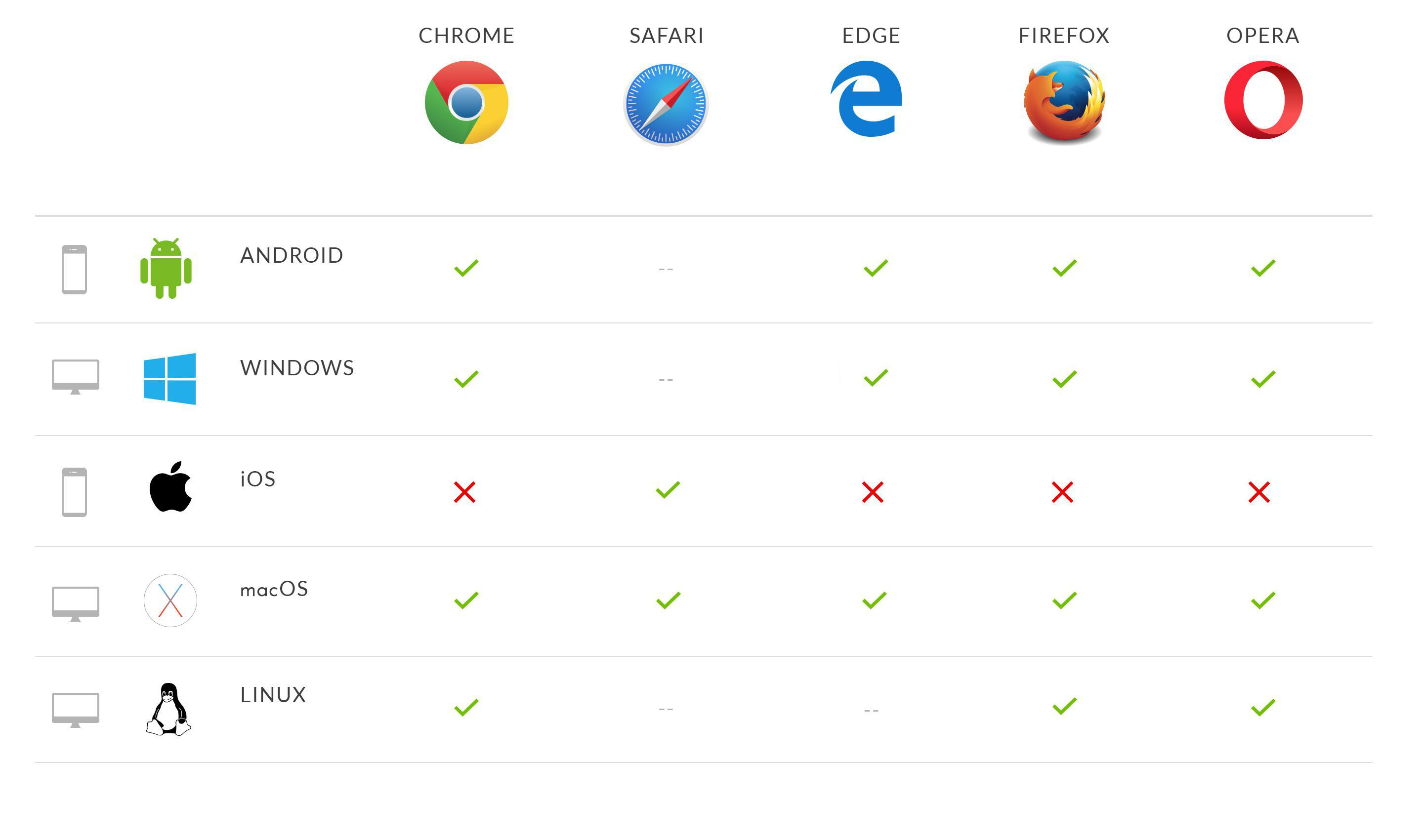 Progressive Web Apps : Feature compatibility based on the browser
