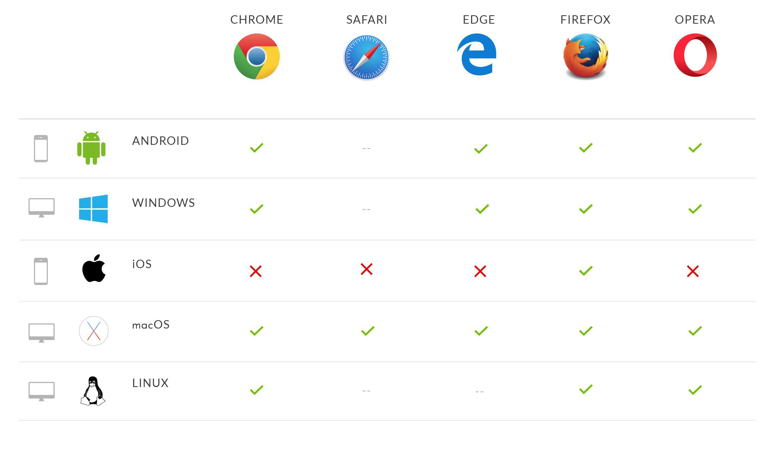 Progressive Web Apps browser support & compatibility