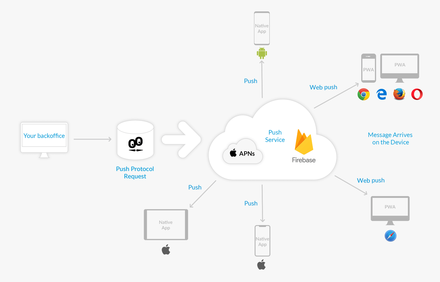 Firebase Cloud Messaging : Stay up-to-date for sending push
