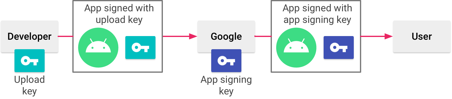 Signing an app with Play App Signing. Source Developer.Android