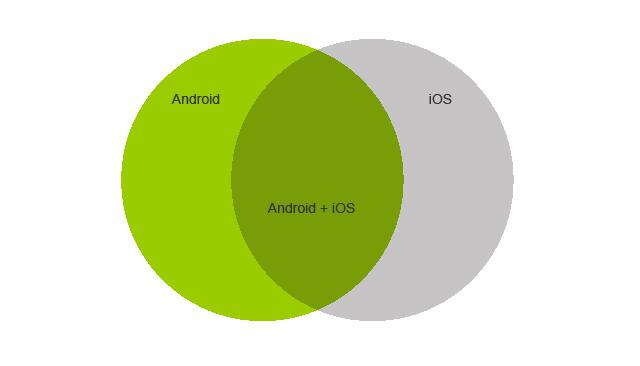Maths for kids: iOS vs Android