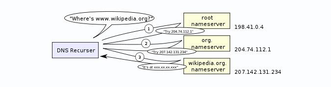 This illustration comes from Wikipedia