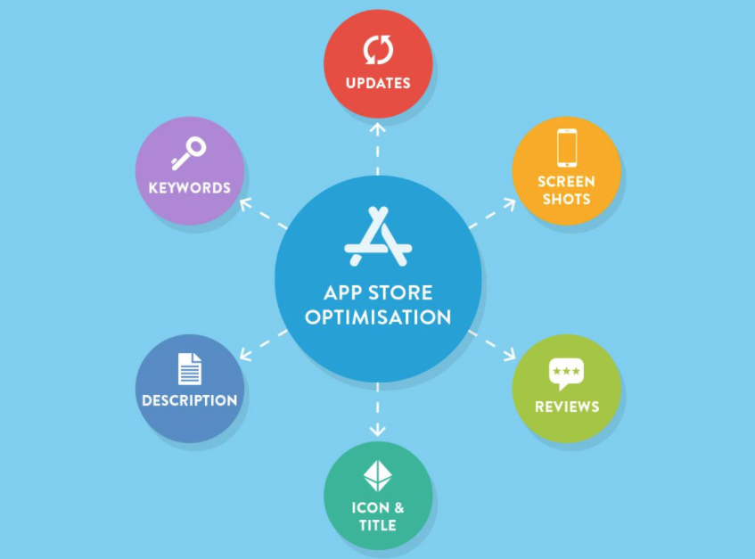App Store Optimization - Tips to optimize your app store listing