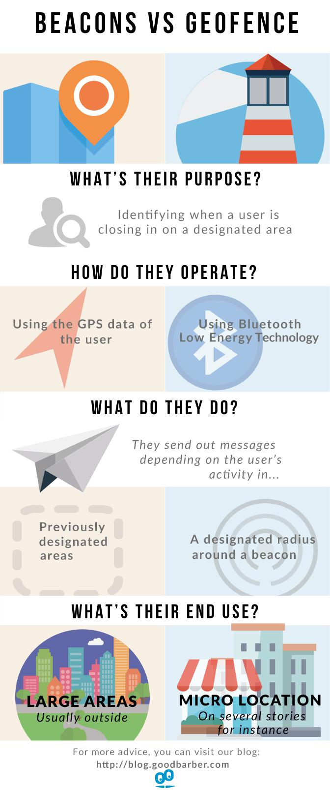 Beacons VS Geofencing (Infographic)