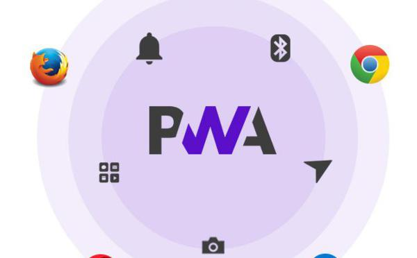 Progressive Web Apps browser support & compatibility