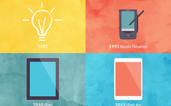 The iPad: A Story of Technology Catching up With an Idea