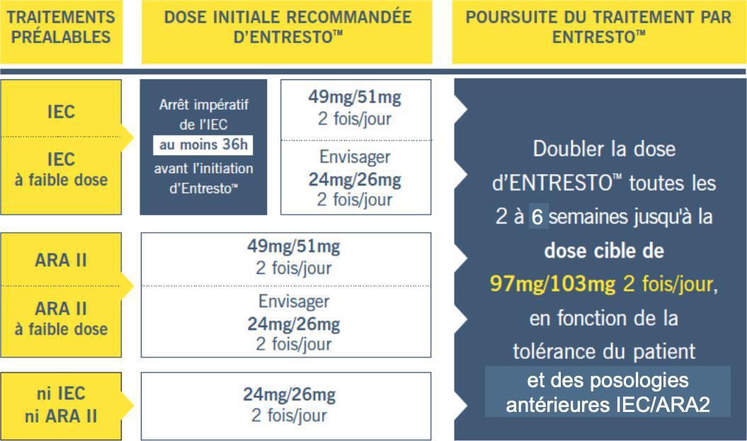 Entresto (Valsartan/sacubitril): Maitriser ce nouveau traitement