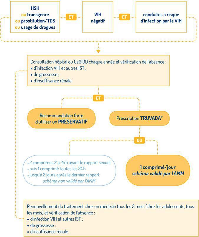 La prophylaxie pré-exposition (PrEP) au VIH par TRUVADA