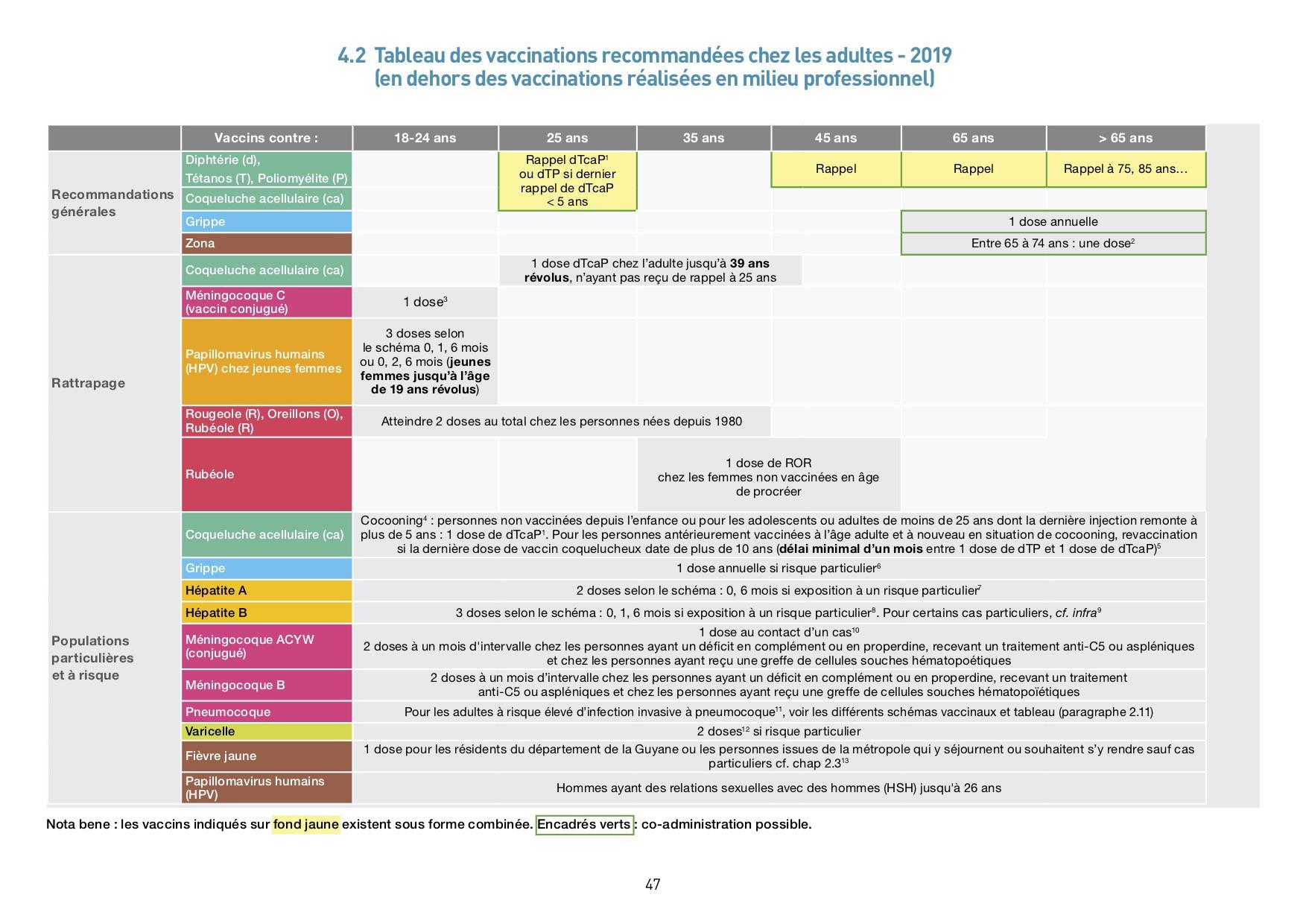 Vaccination Calendrier 2019.Le Calendrier Vaccinal 2019 Est La
