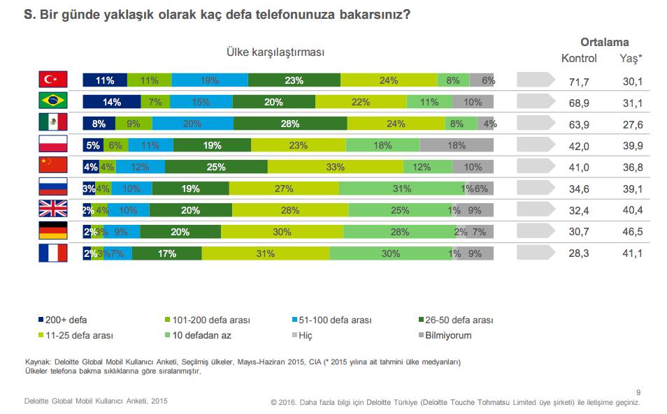 Mobil uygulamalar ve dijital medya zamanı: Dünyadan ve Türkiye'den istatistikler