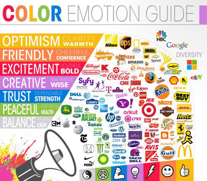 Renklerin pazarlama üzerindeki etkisi