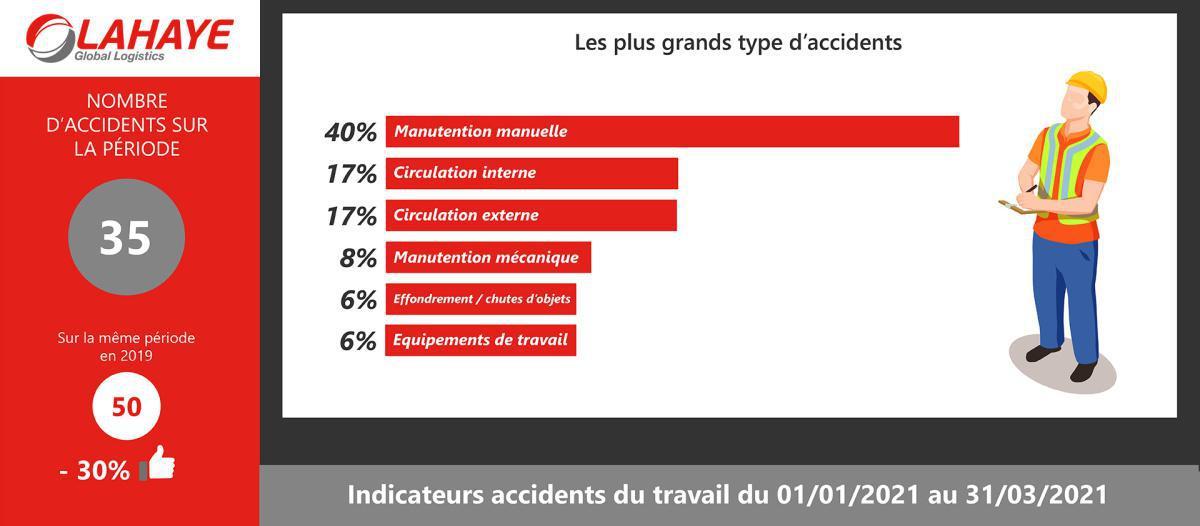 JOURNÉE DES ACCIDENTS DU TRAVAIL