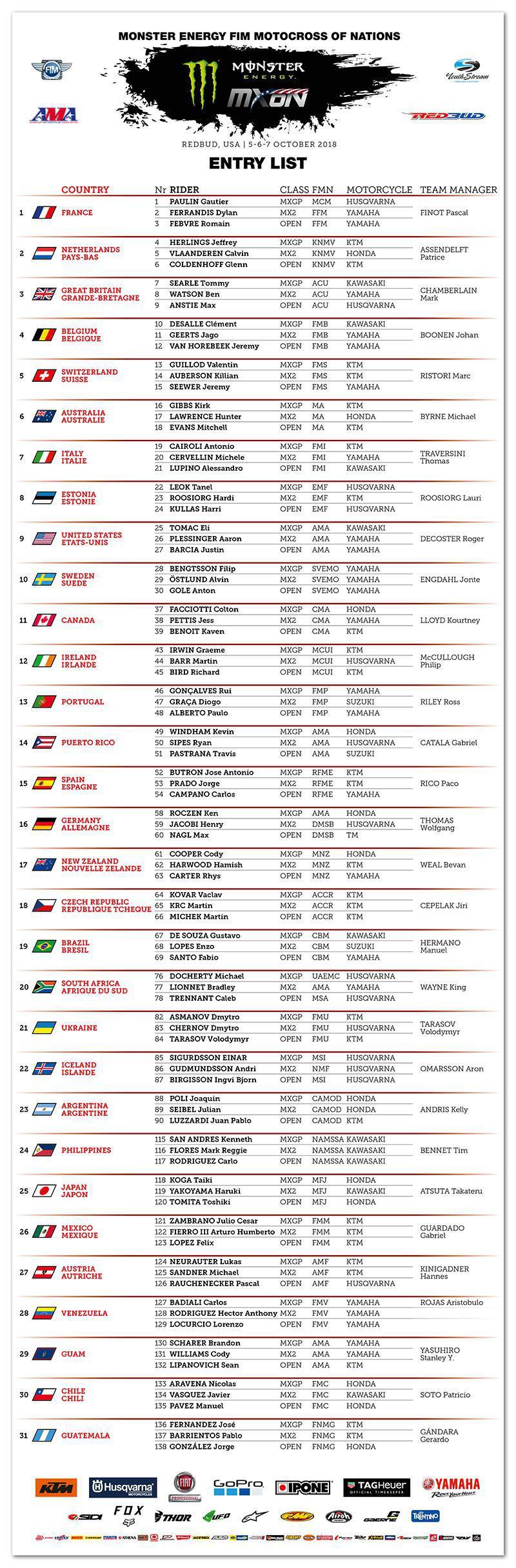 Listas de Inscrições 2018 Monster Energy FIM Motocross das Nações