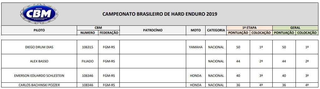 Trajeto de 60 km de muito barro e raízes marca abertura do Hard Enduro