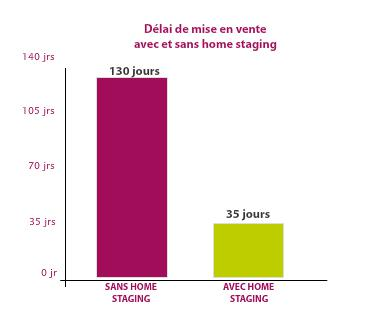 1er impact du home staging : la réduction du délai de vente.