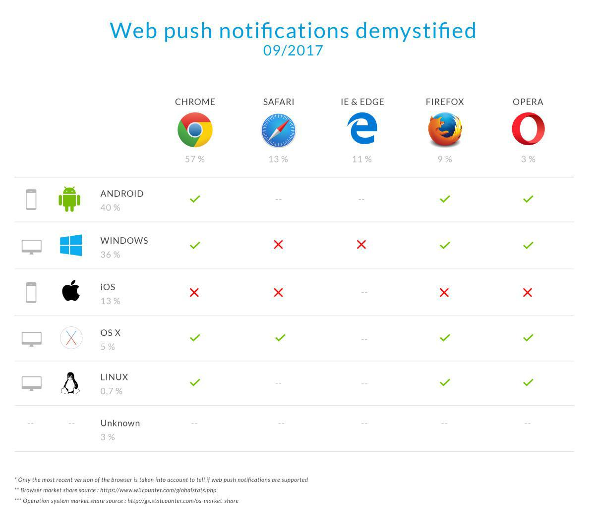 Les Notifications Push Pour Le Web