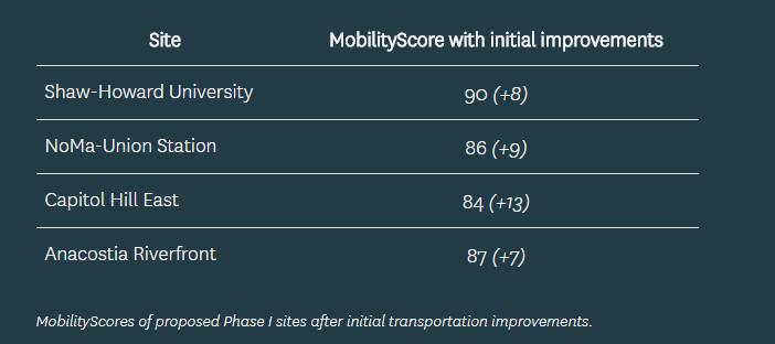 MobilityScore as a Site Selection Tool: Transit Screen