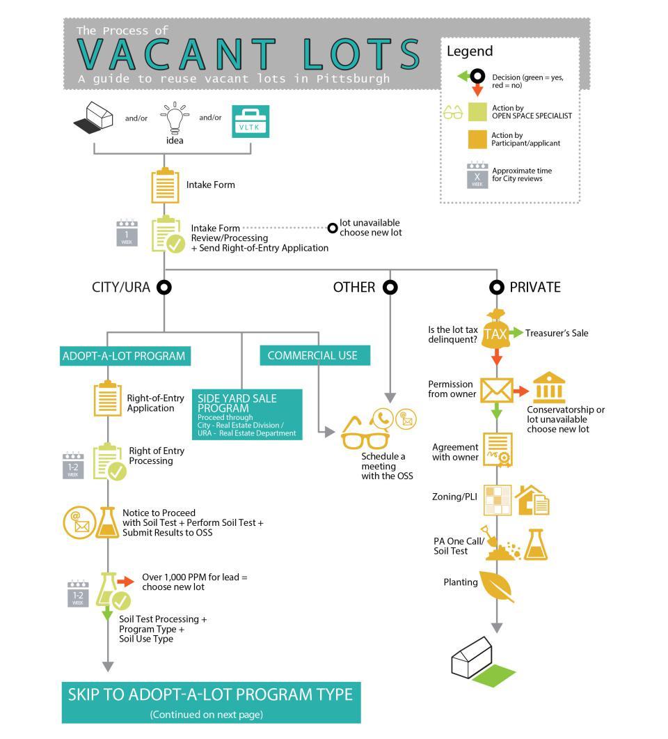 Adopt-a-Vacant-Lot Toolkits