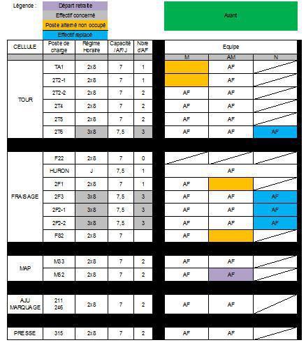 tout neuf 221a0 b4cdd Commission Suivi Temps de Travail : Projet de passage de l ...