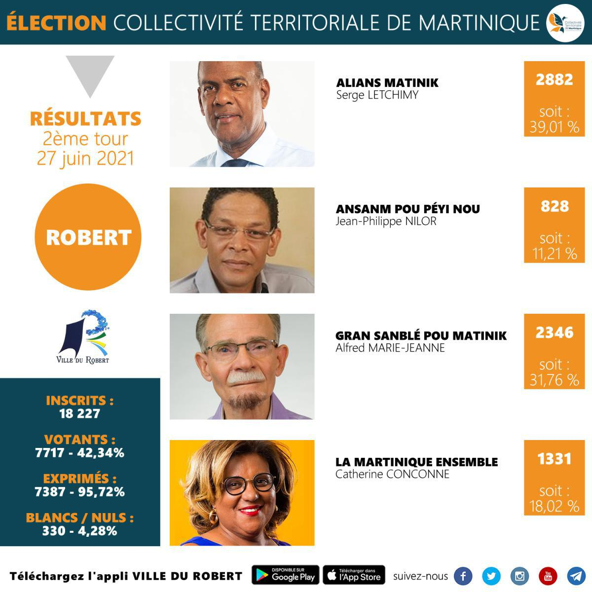 RESULTATS DU 2EME TOUR DE L'ELECTION DE LA COLLECTIVITE TERRITORIALE DE MARTINIQUE