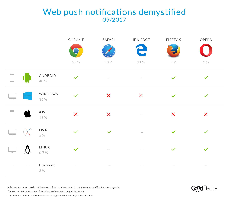 Notifiche push per il web - Immagine ad alta risoluzione