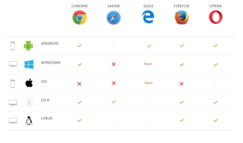 Compatibilità dei browser con le notifiche push