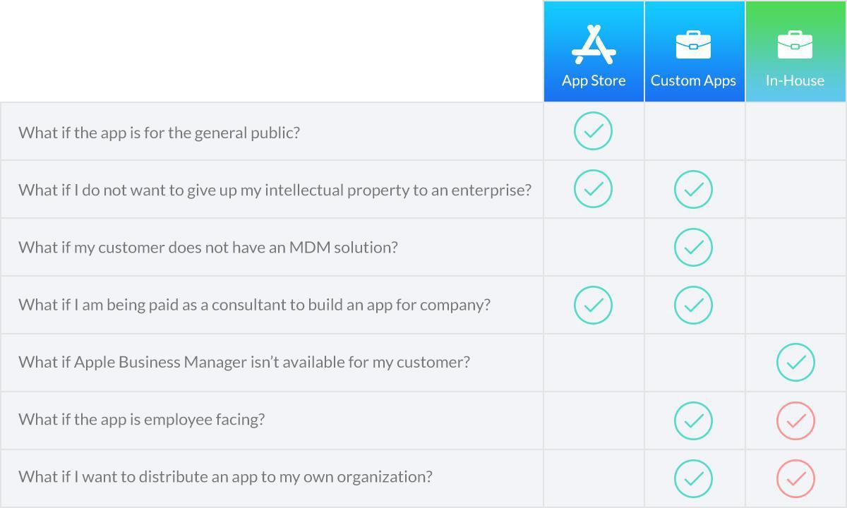 Distribuire la tua app iOS con le Custom App
