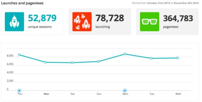 Interpretare le statistiche sul traffico della tua mobile app