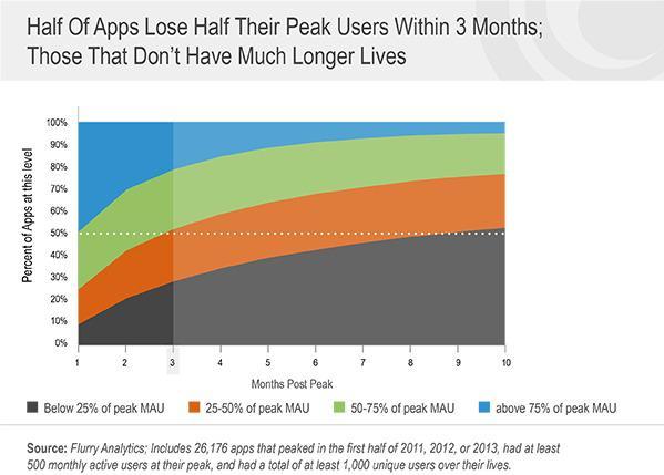 Le app di contenuto attraggono l'interessamento degli utenti più delle altre app