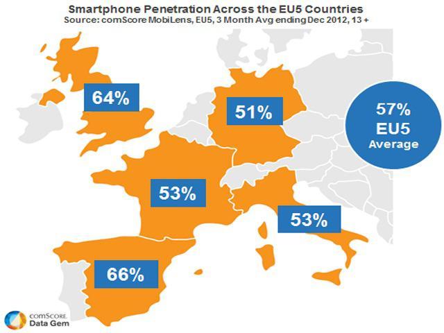 È l'età dell'oro in questo mondo di Mobile Data
